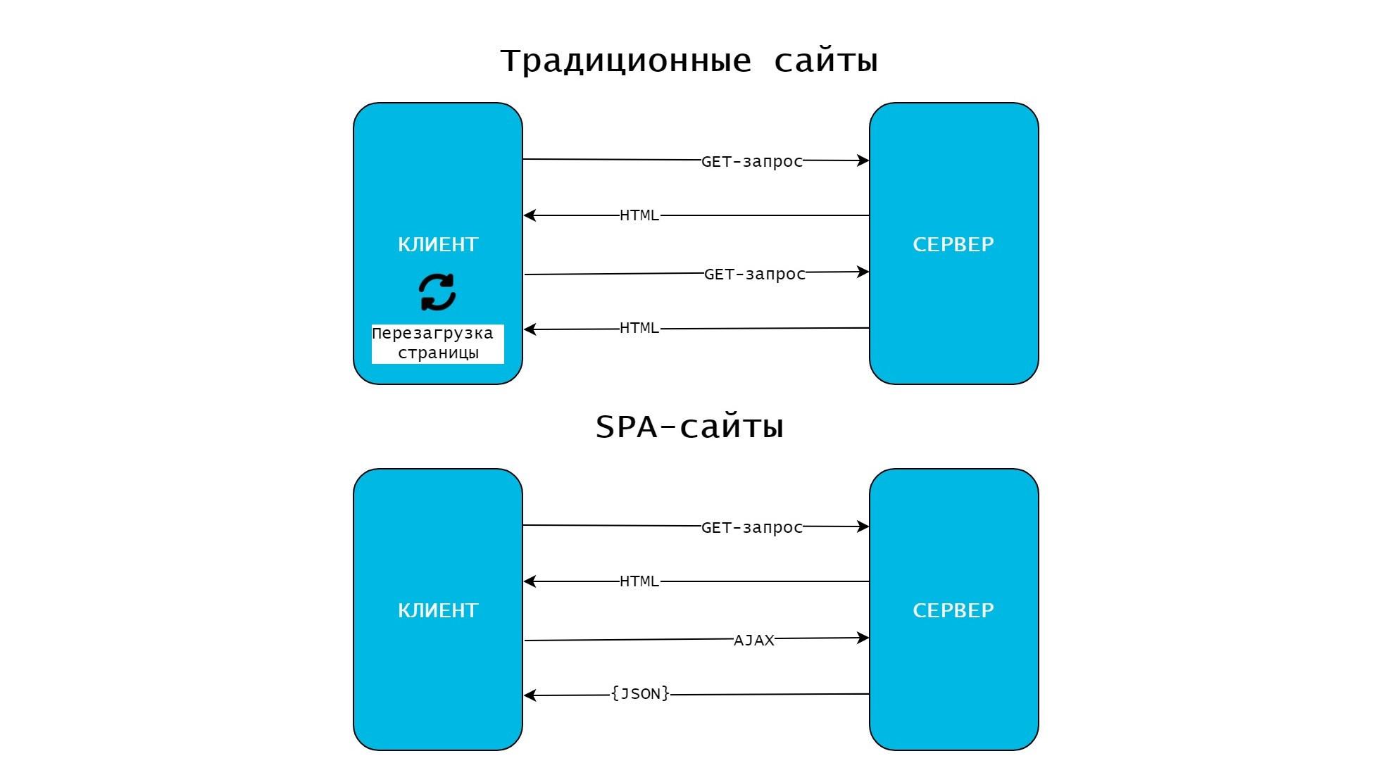 Традиционные и спа-сайты