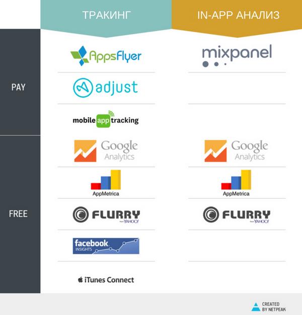 сравнение на тракери за мобилни приложения