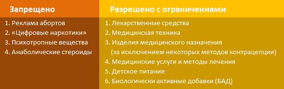 Требования к рекламе ВКонтакте