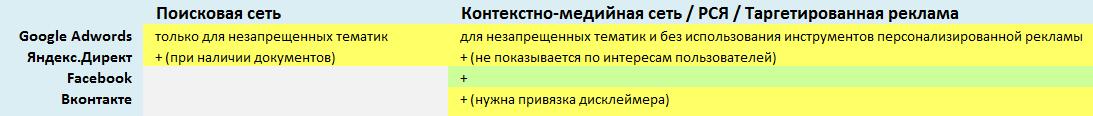 Требование к рекламе медицинской тематики в России