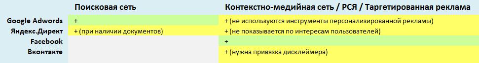 Требование к рекламе медицинской тематики в Украине