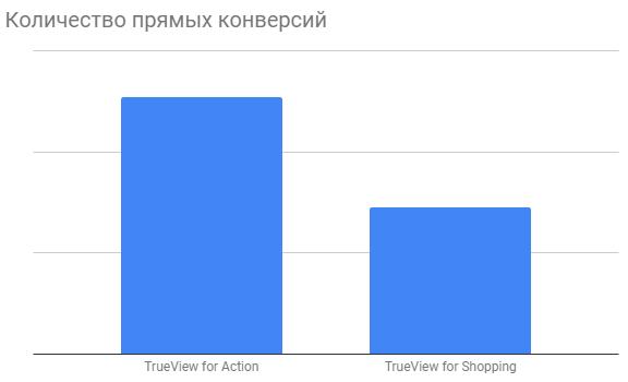 TrueView for Shopping как растет количество прямых конверсий кейс Netpeak