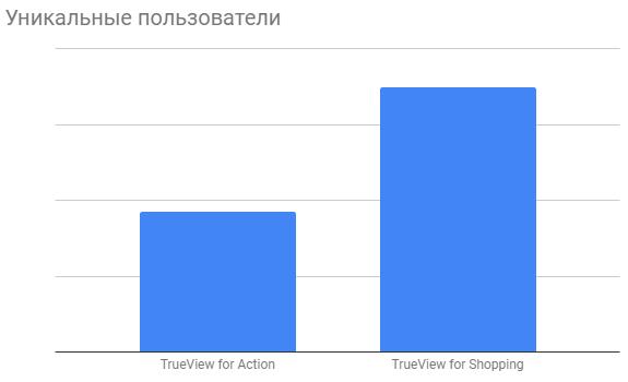 TrueView for Shopping как растет количество уникальных пользователей кейс Netpeak