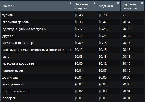 Туризм возглавил рейтинг тематик по стоимости клика в Яндекс Директ в России