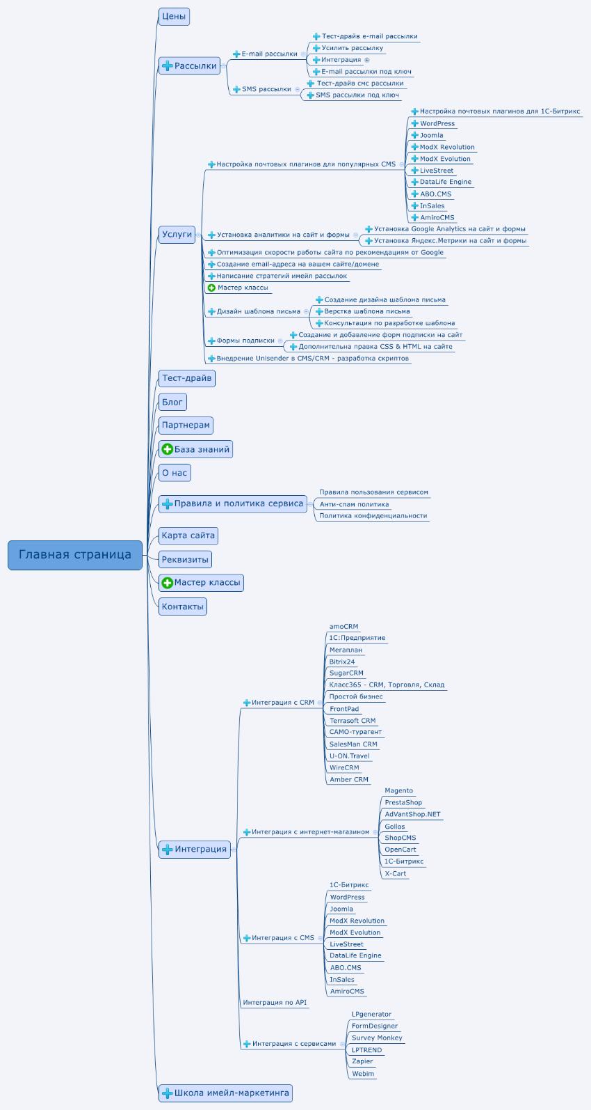 Вариант расширения структуры сайта (версия специалистов Netpeak) — общий вид