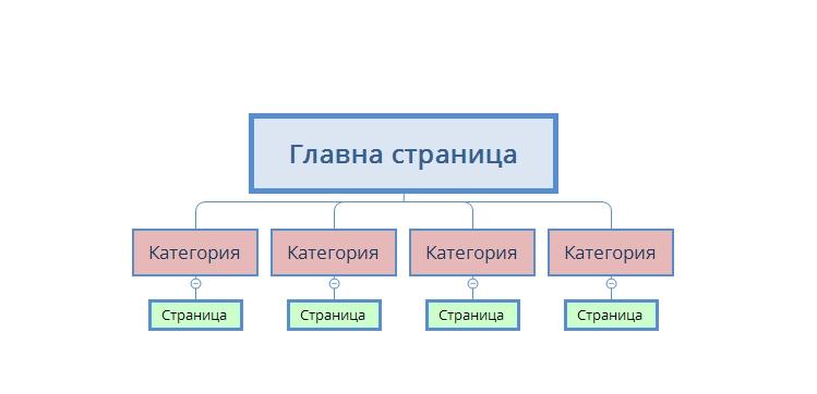 схема на структура на сайта