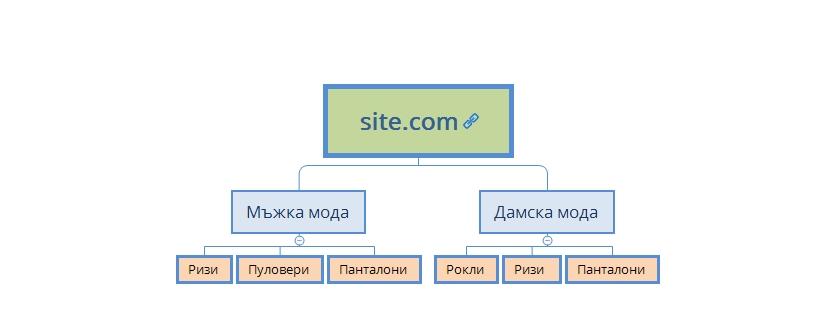 По групирането на целеви страници се работи от общото към частното /най-търсените към по-малко търсените