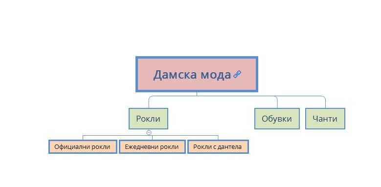 Чрез семантичното ядро могат да се опишат по-добре целевите страници