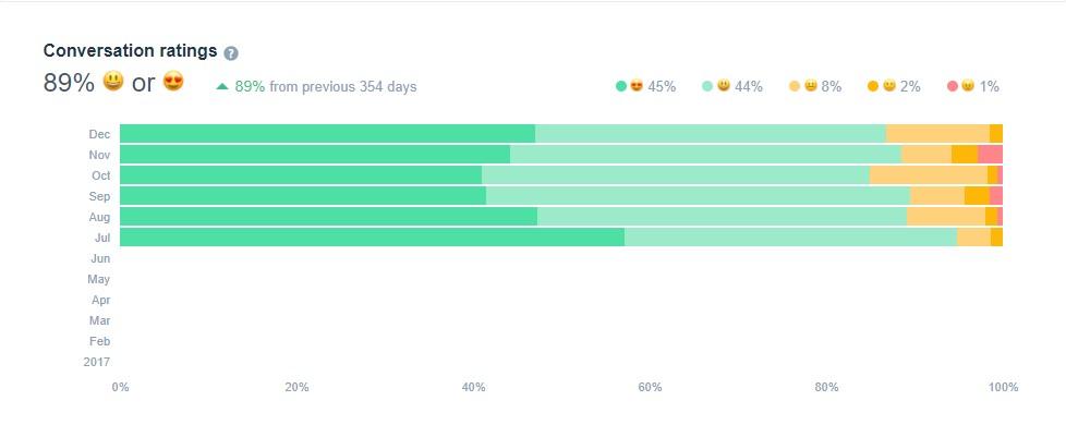 Уровень удовлетворенности пользователей в чате составил 89%