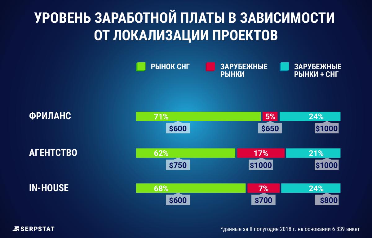 Уровень зарплаты и локализация проектов