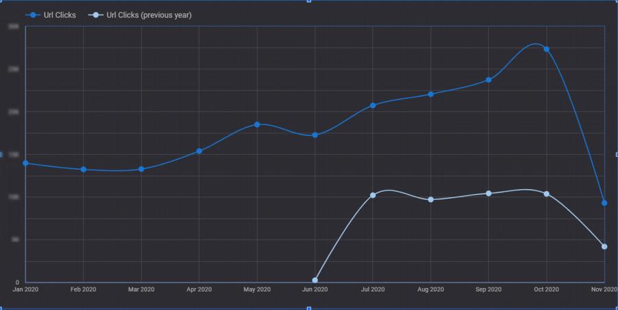 увеличили долю кликов из органики на 247 процентов