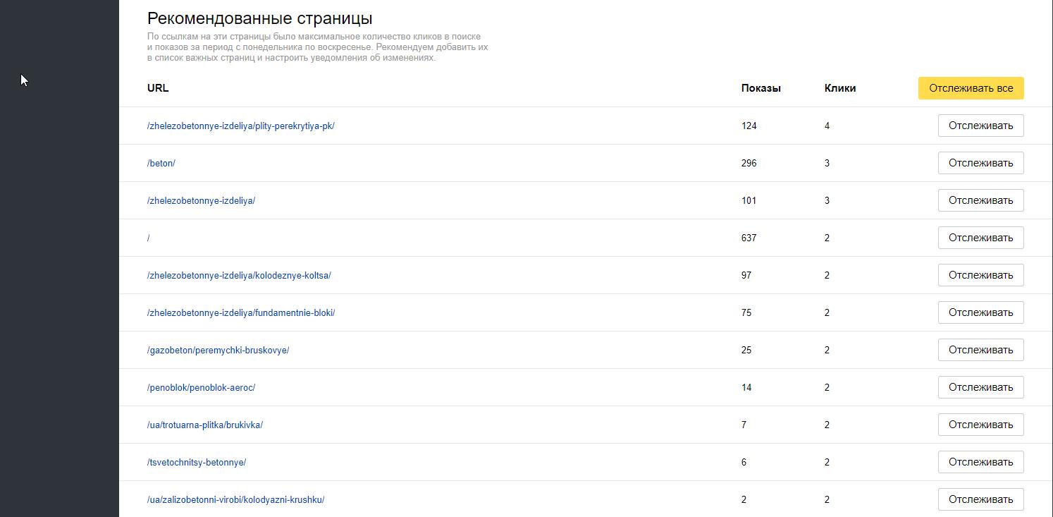 В Яндексе приоритетные страницы можно быстро определить с помощью Яндекс.Вебмастера
