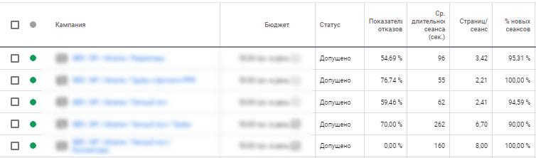 В Google Ads подтягиваются данные из Google Analytics