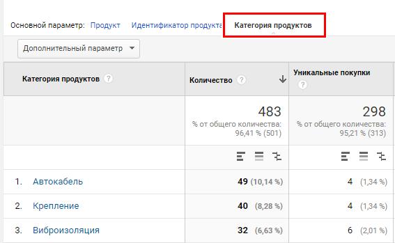 В Google Analytics должны передаваться категории проданных товаров