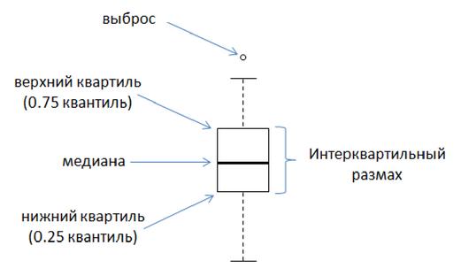 В качестве основного типа графика я использовал boxplot, его еще называют «ящик с усами»