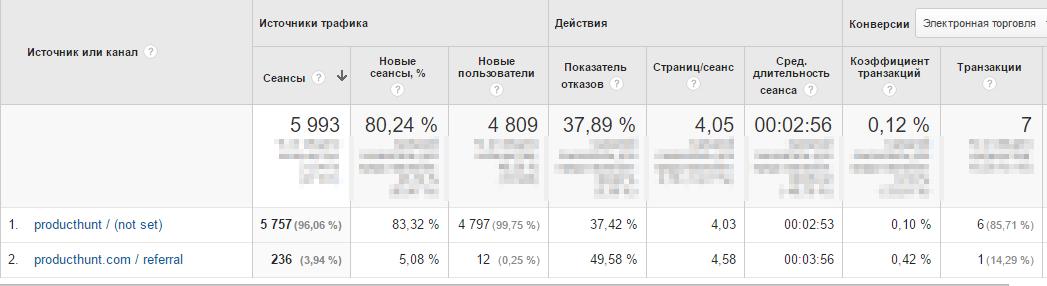 В конце второго дня после появления на платформе мы получили 5990 сеансов от 4800 пользователей, 7 оплат разных тарифов и 128 регистраций