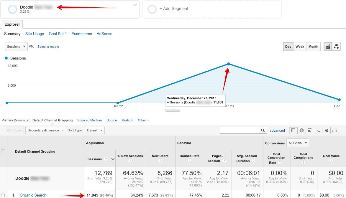 В един от проектите ние получихме допълнителни 12 000 потребителя от търсене и +50% трафик на сайта за един ден