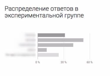 В Brand Lift отчетите има графики с разпределение на отговорите в експерименталната група