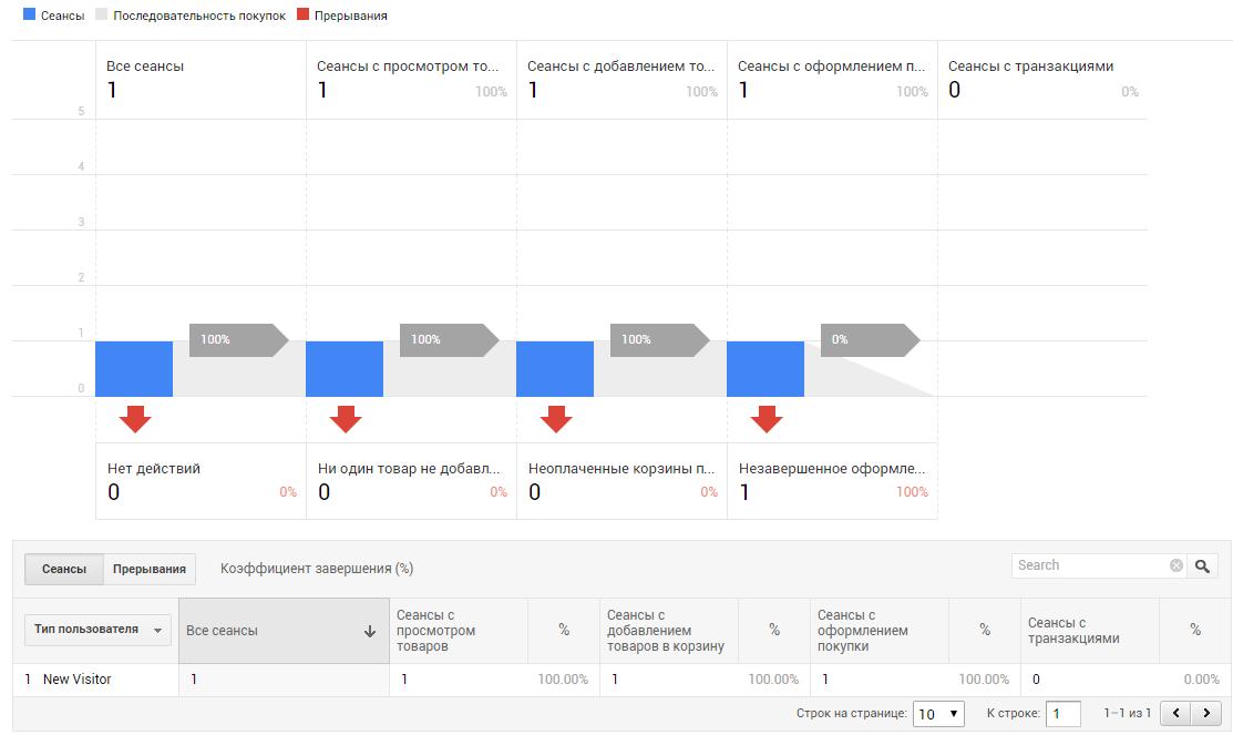 В отчете «Анализ покупок» — «Поведение покупателей» появится сеанс с оформлением покупки