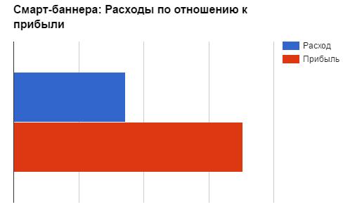 В результате ROMI, без учета агентской комиссии, составил 105%.