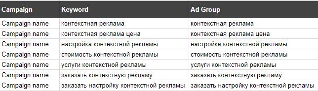 В таблице Google cоздаем столбцы Campaign, Keyword, Ad Group