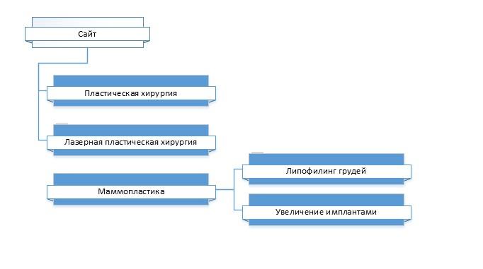 В том числе присутствует древовидная диаграмма — идеальный вариант для визуализации скелета большого сайта