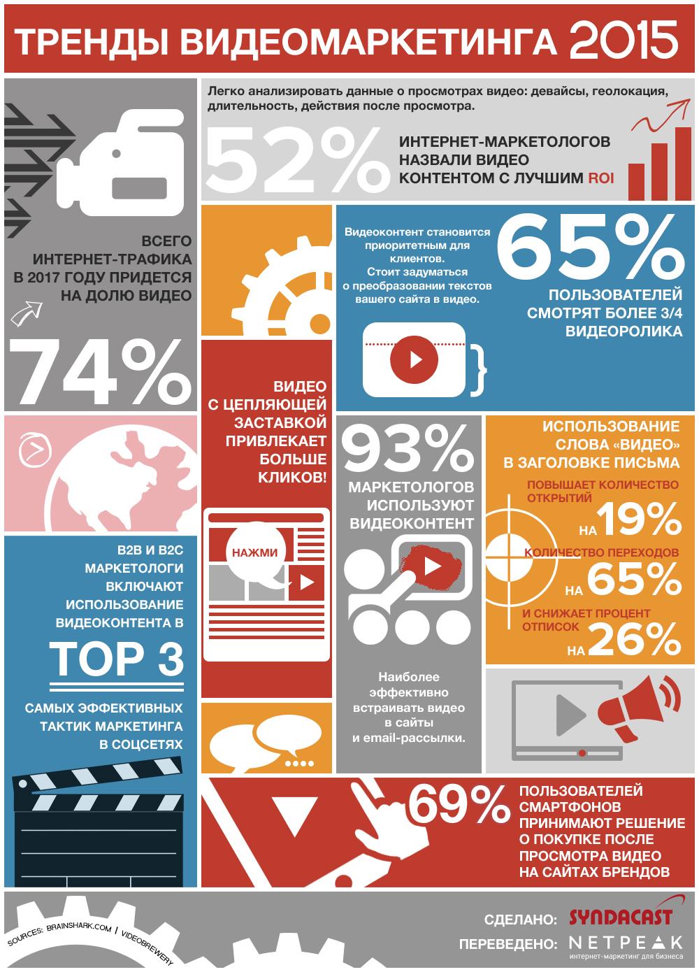 Зачем нужен видеомаркетинг: инфографика