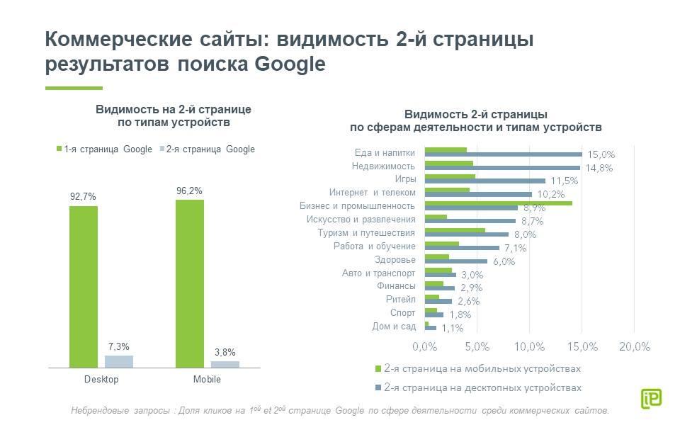 Видимость второй страницы результатов поиска Google