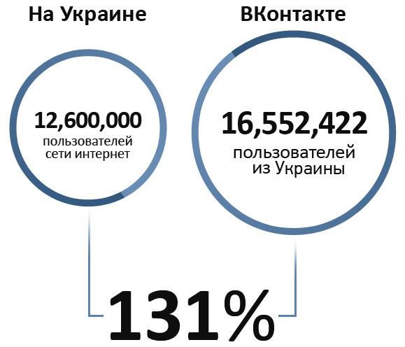 соотношение рользователей Вконтакте с общим количеством пользователей