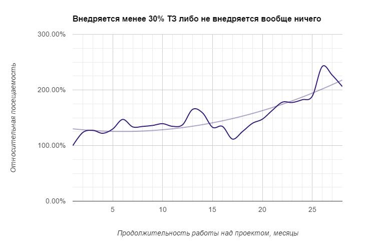 Внедряется менее 30% ТЗ либо не внедряется вообще ничего