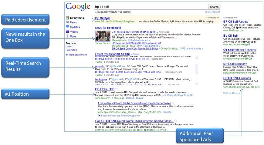 По време на катастрофата в Мексиканския залив British Petroleum плаща онлайн реклама по търсене «разлив на петрол», а също така полага максимум усилия, за да може сайтът на BP Global да се класира по тези търсения на първи позиции