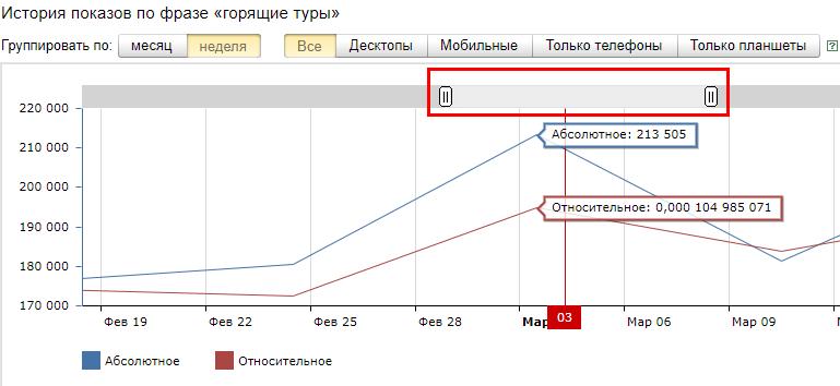 Возможность изменить масштаб графика для детального изучения данных