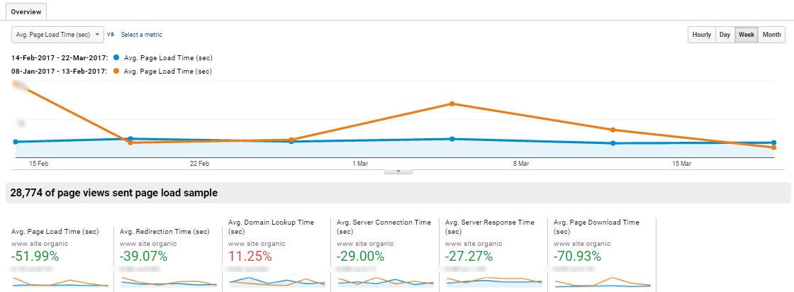 Время загрузки сайта уменьшилось более чем на 50%