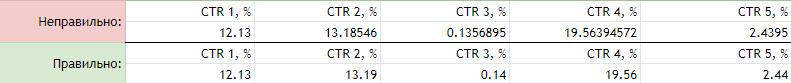 Все числа в гуглтаблицах указывайте с одинаковой разрядностью