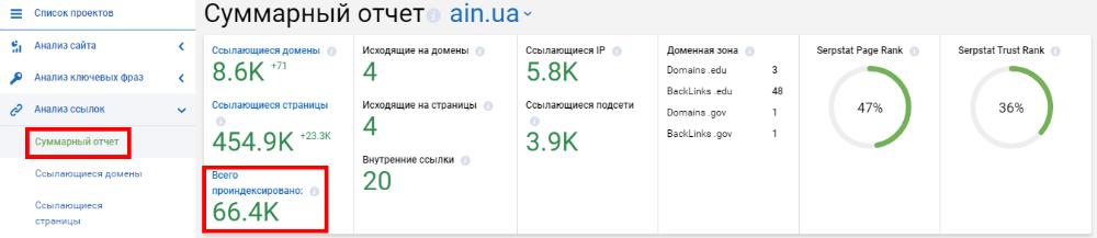 Всего проиндексировано в Serpstat