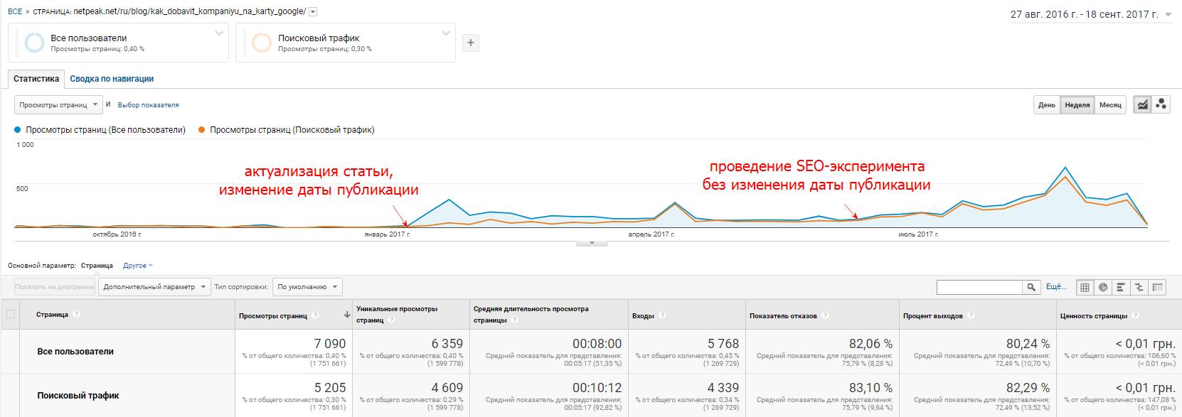 Второй пациент — статья о добавлении компании на карты Google и Яндекс