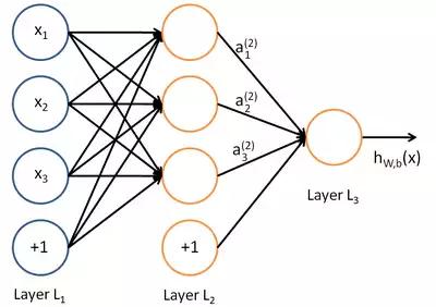 Вычислительный граф классической искусственной нейросети