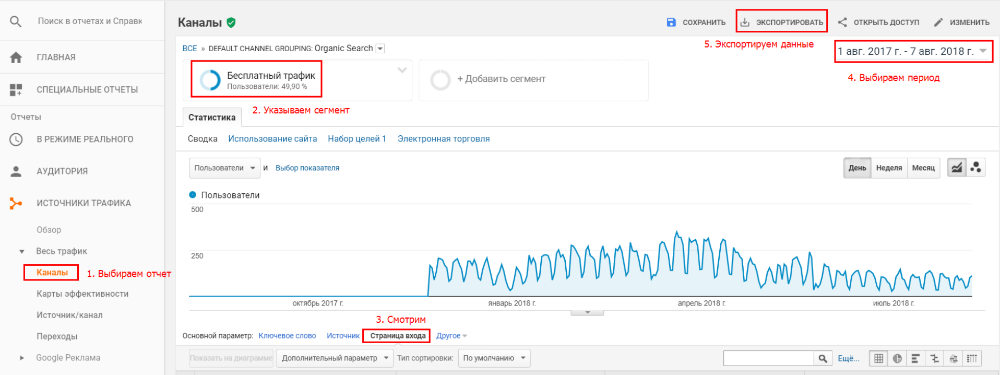 Выгружаем все страницы, которые приносят трафик в Google Analytics