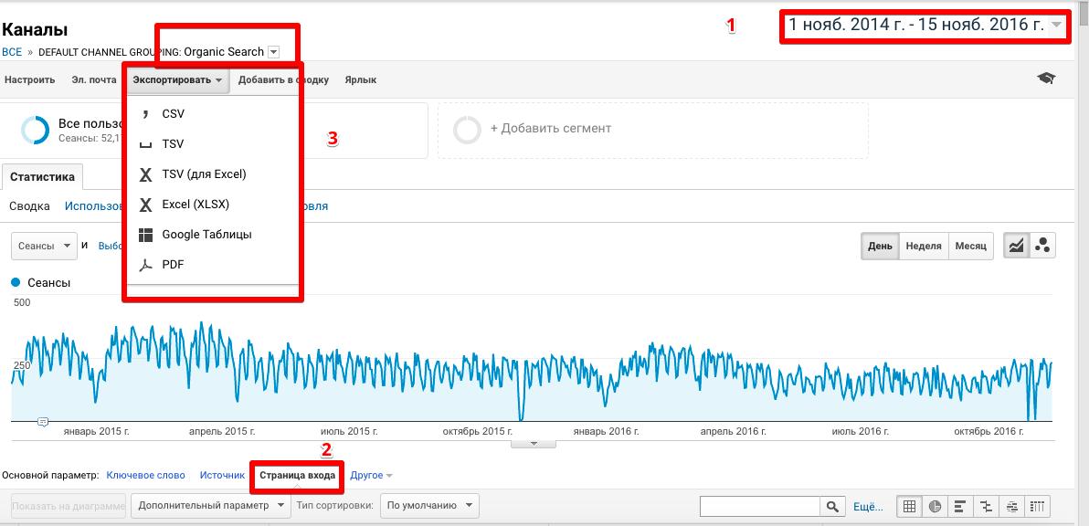 Выгрузить из Google Analytics страницы, приносящие больше всего трафика за год-два