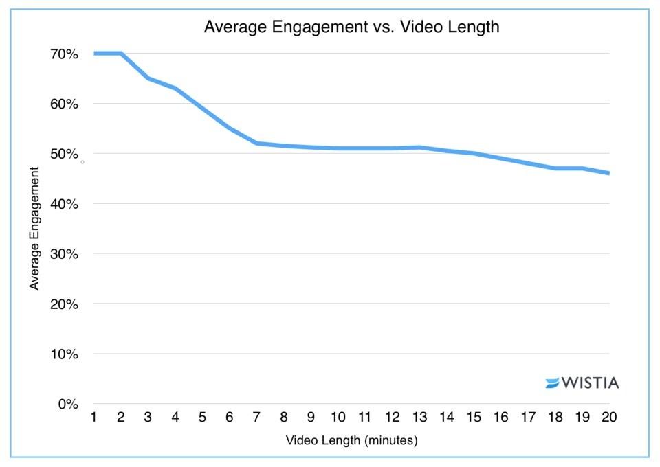 Взаимосвязь длительности и эффективности видео