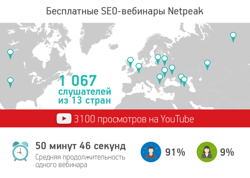 Инфографика: бесплатные вебинары по SEO от Netpeak