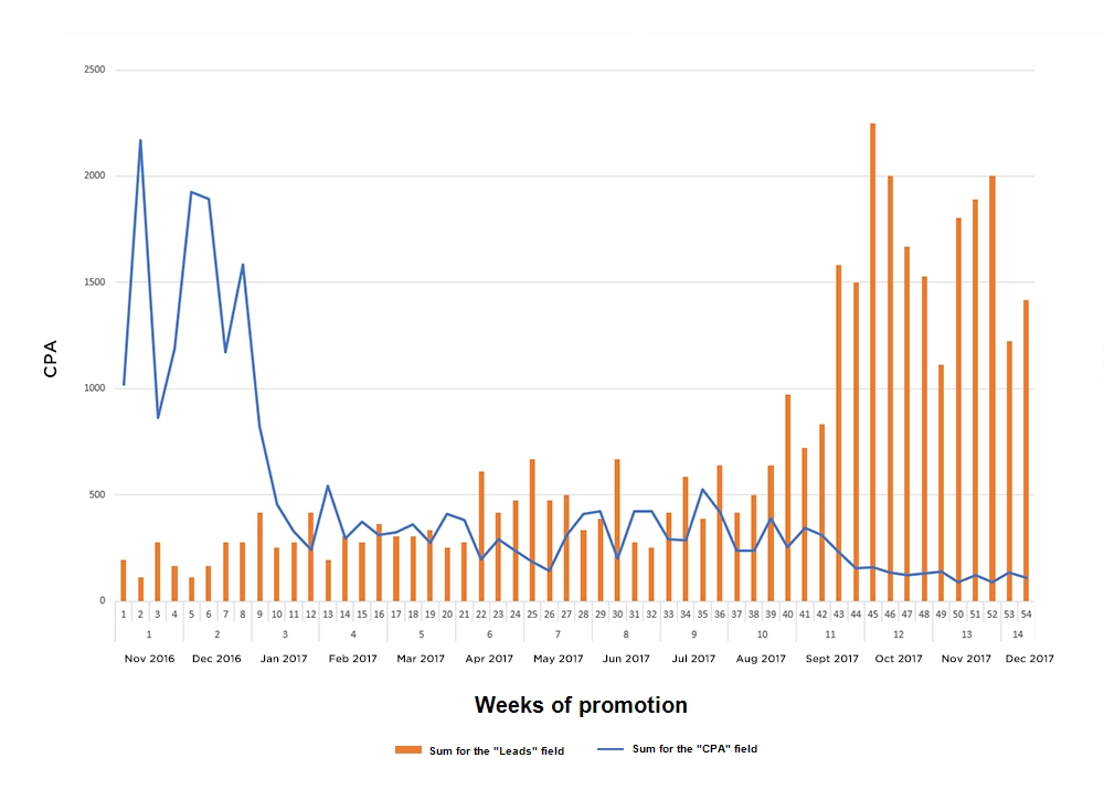 weeks of promotion