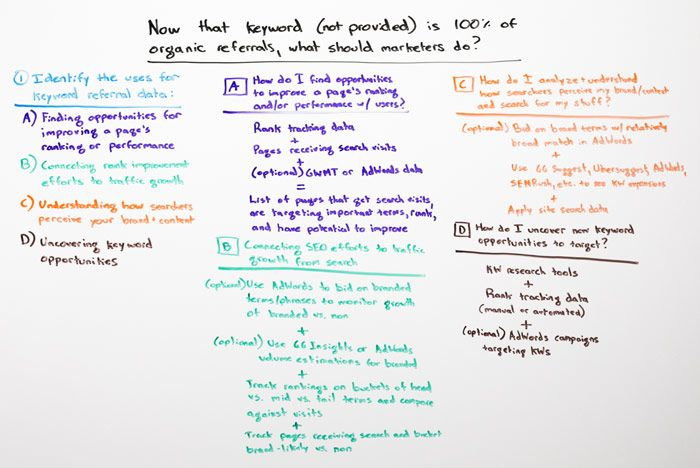 Now that keyword (not provided) is 100% of organic referrals, what should marketers do