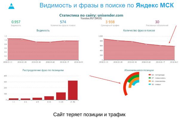 Видимость и фразы в поиске по Яндекс МСК. Статистика по сайту unisender.com