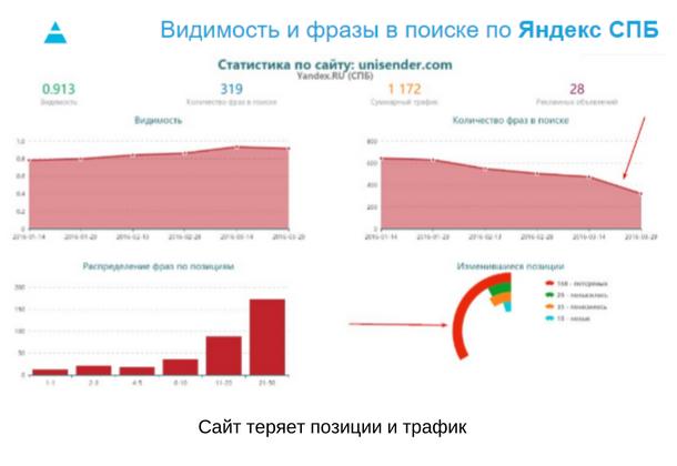 Видимость и фразы в поиске по Яндекс СПБ. Статистика по сайту unisender.com