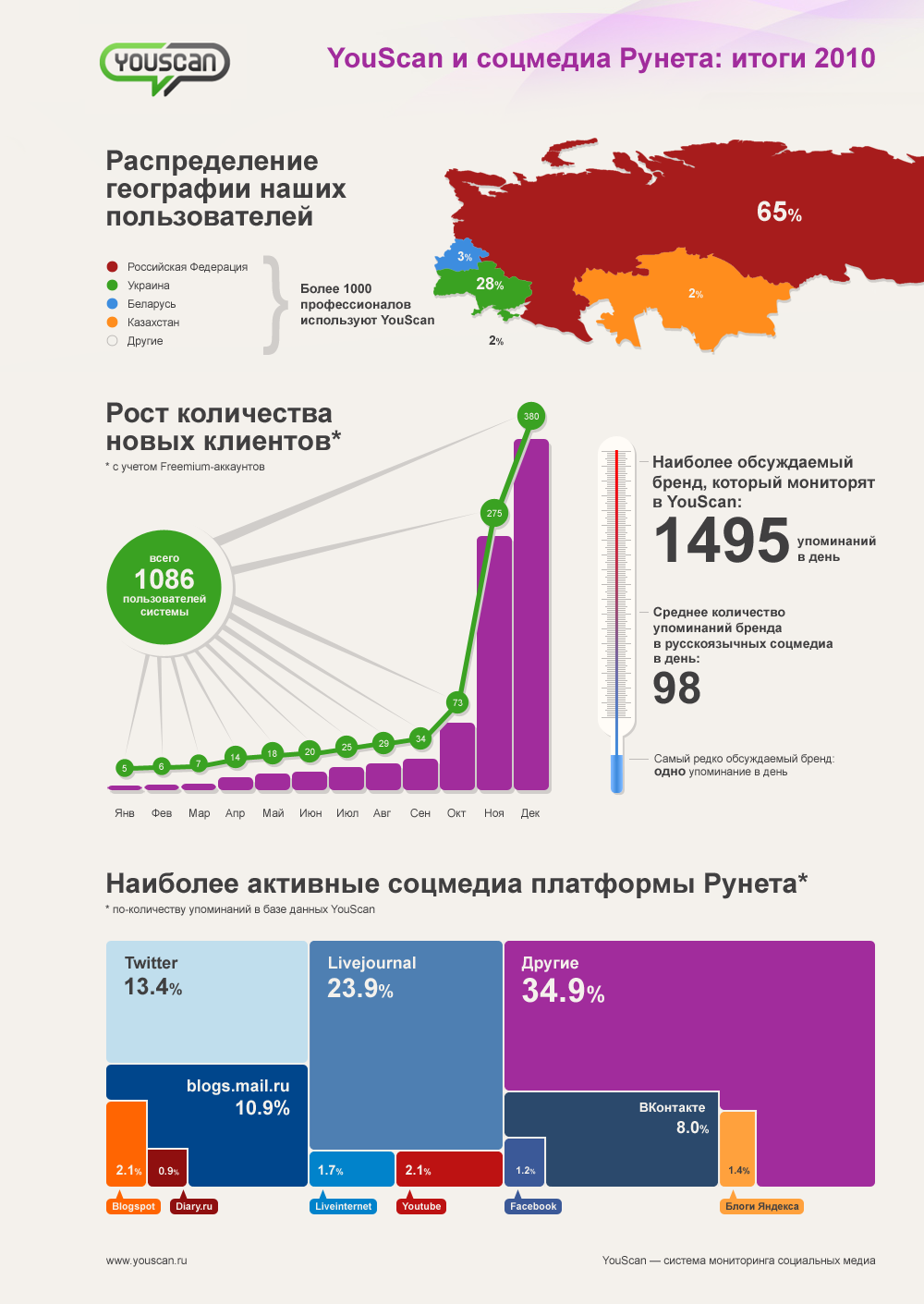 YouScan и соцмедиа Рунета: итоги 2010
