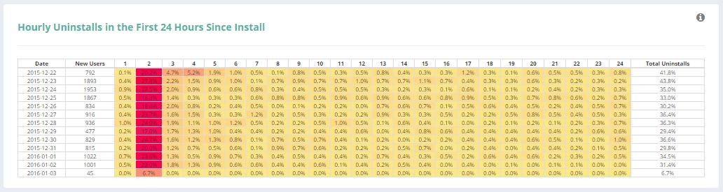 yuklemeden-sonraki-24-saat-kaldirma-orani-analizi