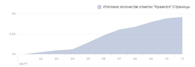 За 11 дней марта количество подписчиков сообщества выросло на 25%