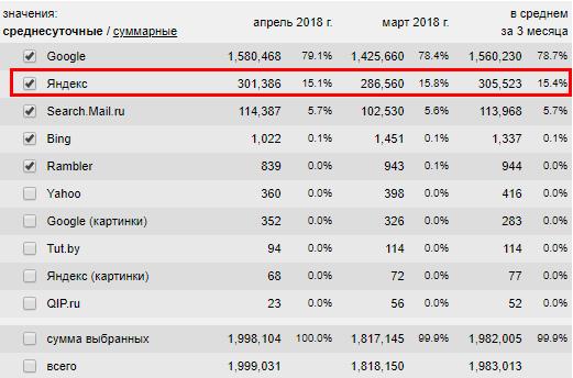 За последние три месяца доля поискового трафика из Яндекса составила чуть более 15%