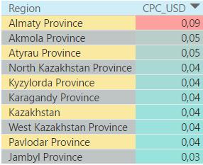 Жамбылская область стала самым дешевым для поискового продвижения регионом